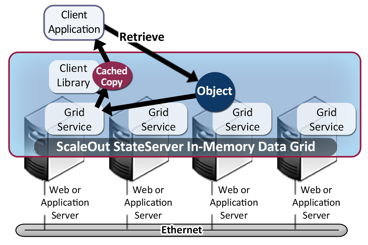 In-memory data grid architecture