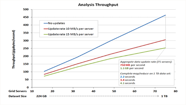 scaleout software performance