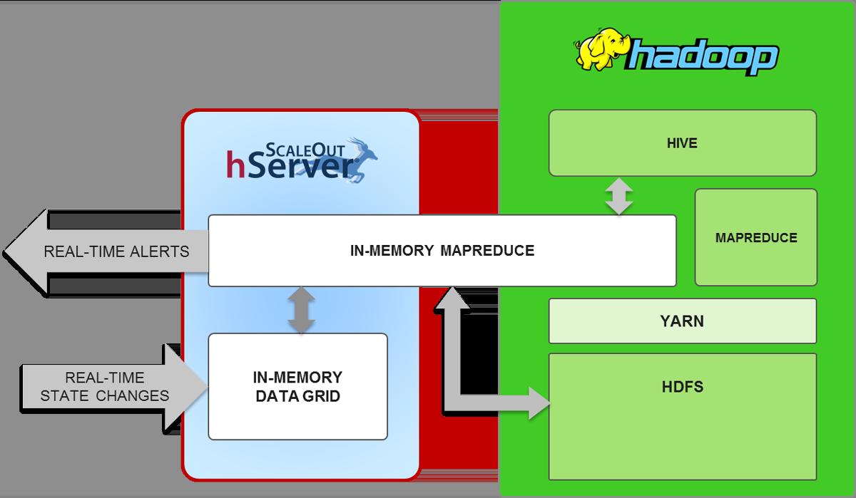 Fig4_integrating_hserver