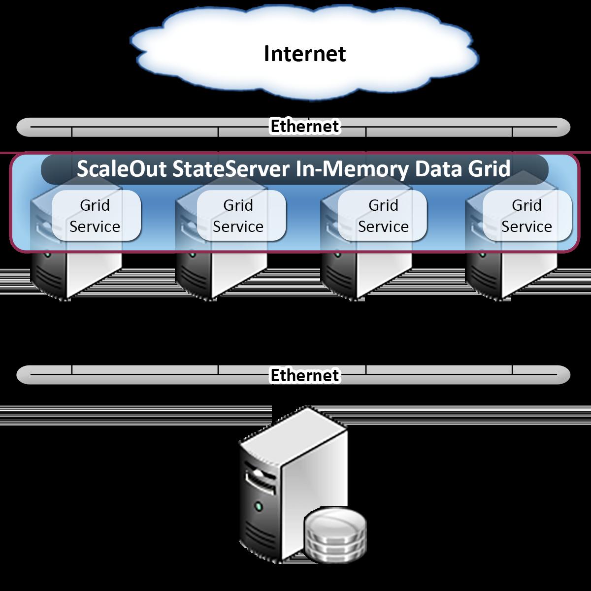 In-Memory Data Storage