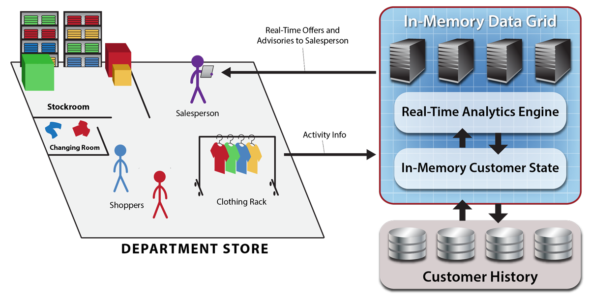 Fig59_real_time_analytics_retail