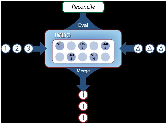 Fig65_inventory_reconciliation