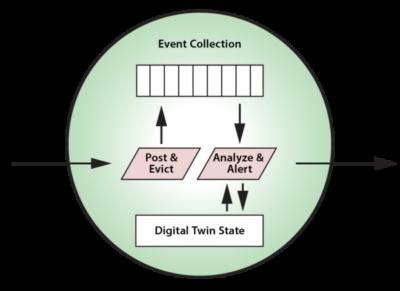 Object-Oriented Programming Simplifies Digital Twins