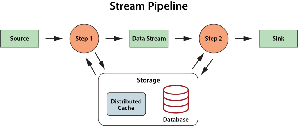 The Digital Twin: A Foundational Concept for Stateful Stream
