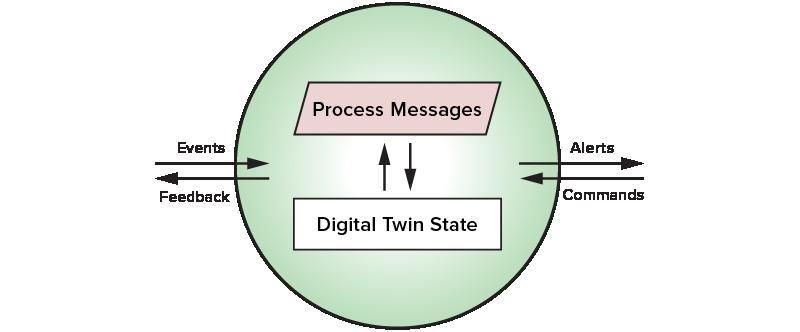 digital twin streaming service