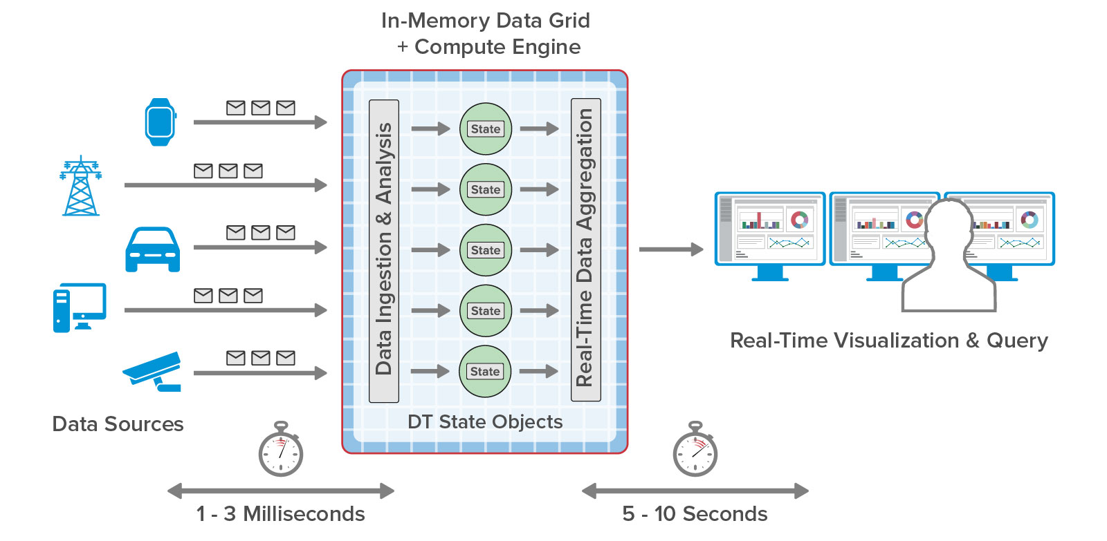 Real-time digital twins ingest, analyze, and aggregate incoming telemetry for visualization.