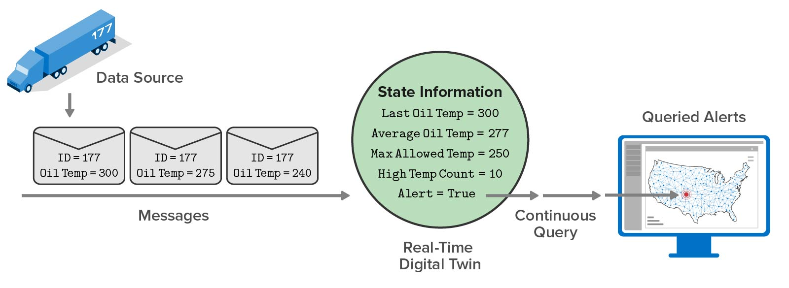 Geospatial mapping shows the results of real-time analytics, not raw telemetry.