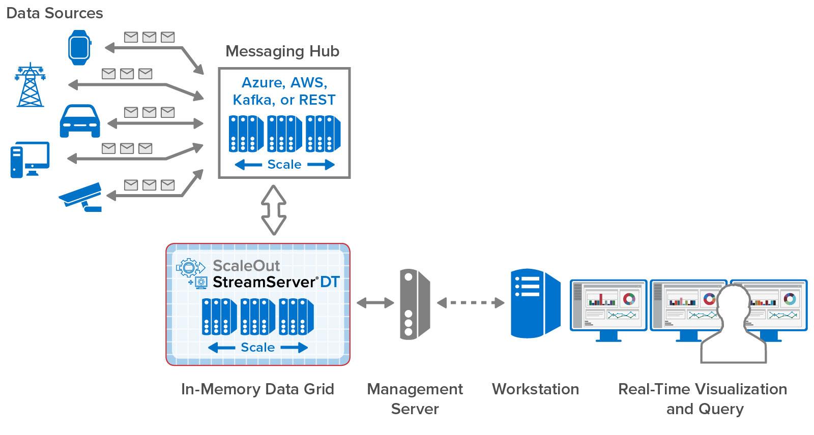 Deployment diagram for ScaleOut StreamServer DT