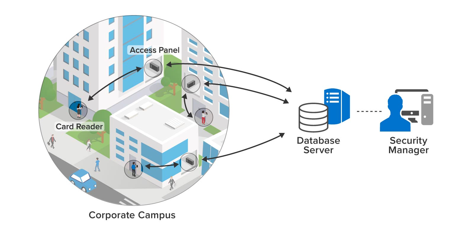 Key card access control on a corporate campus using a database