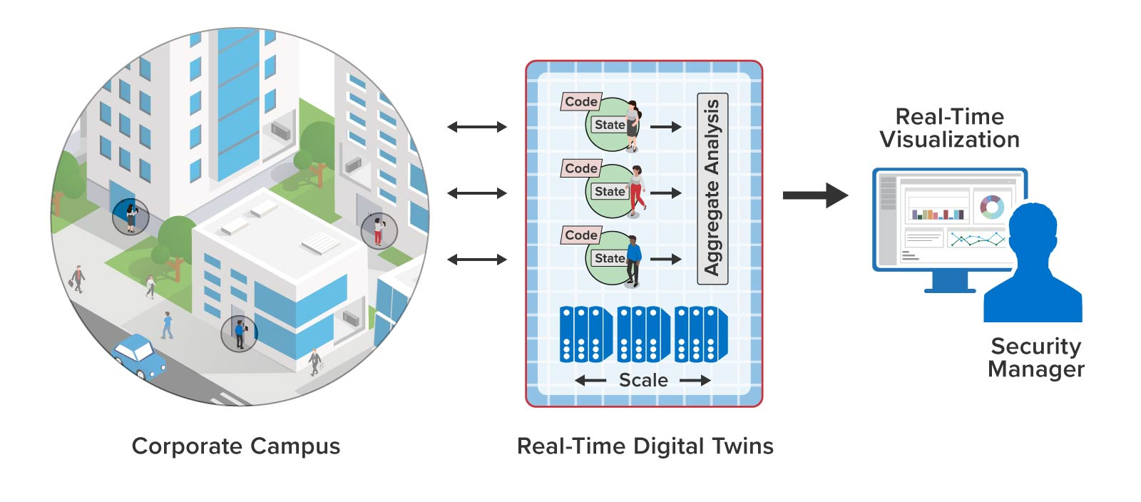 Key card access control using real-time digital twins for authorization