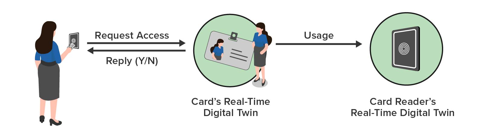 Scenario of using real-time digital twins for access control and usage tracking