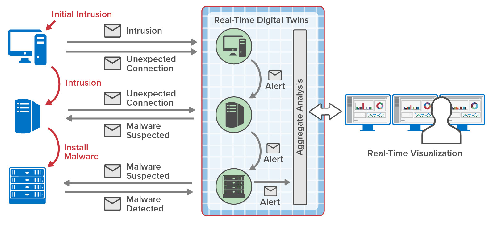 Example of mitigating a cyber kill chain using real-time digital twins