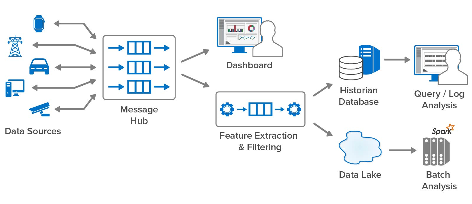 A closer look at conventional streaming analytics which just does filtering and feature extraction in real time.
