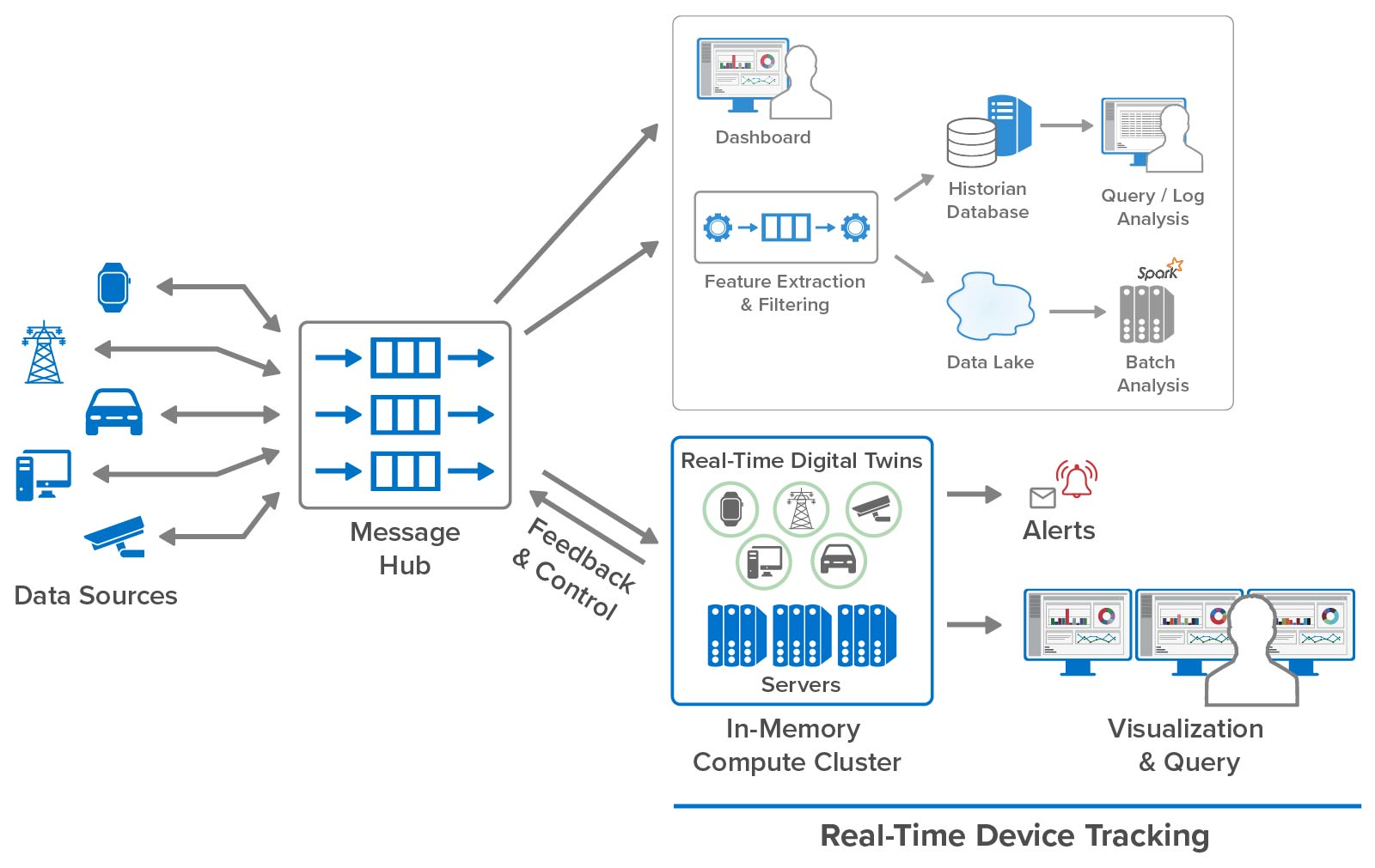 Real-time device tracking uses digital twins running in an in-memory compute cluster.