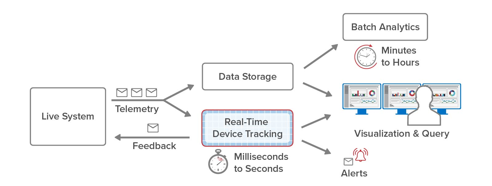 Real-time device tracking can be seamlessly added to conventional streaming analytics.