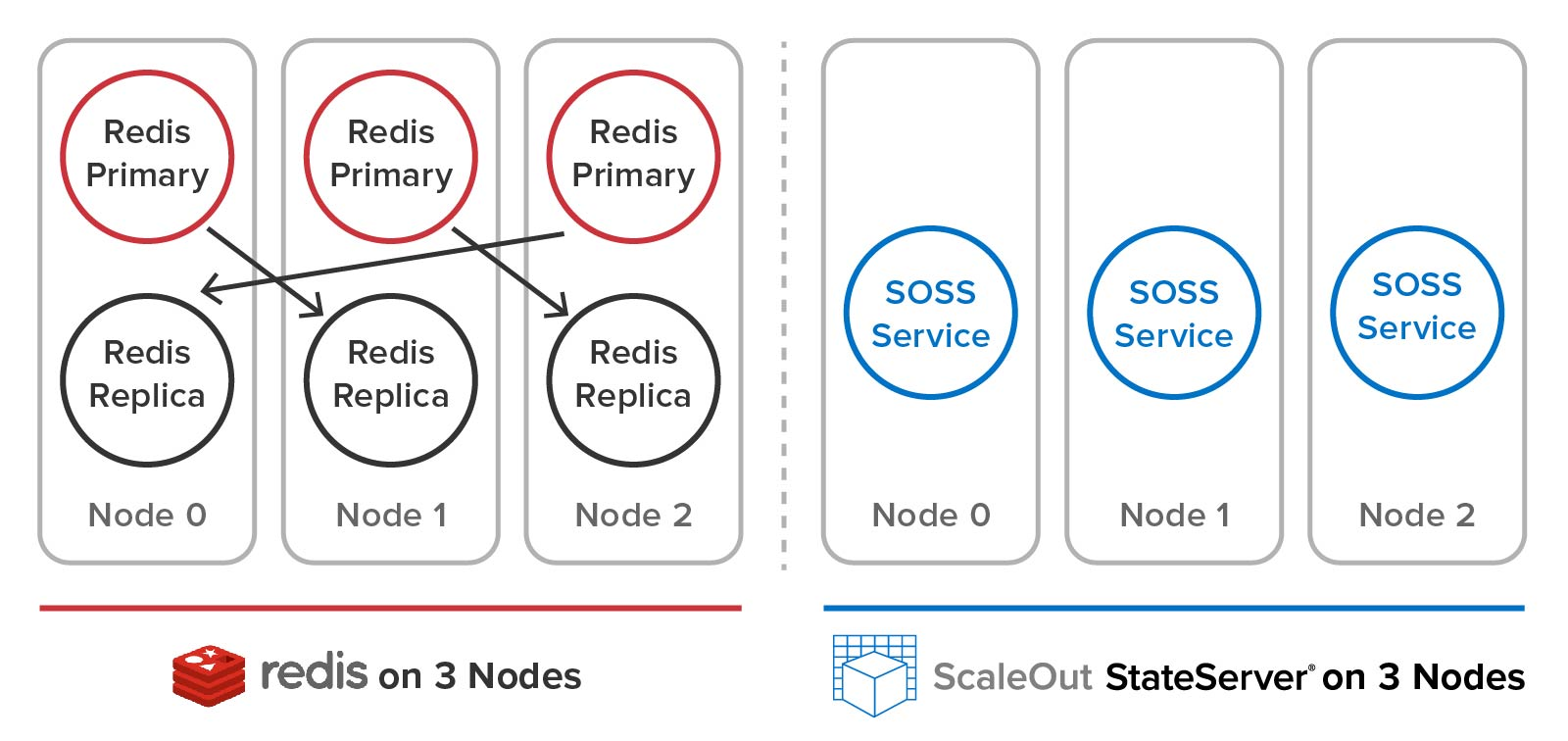 ScaleOut's cluster architecture is much easier to use than Redis