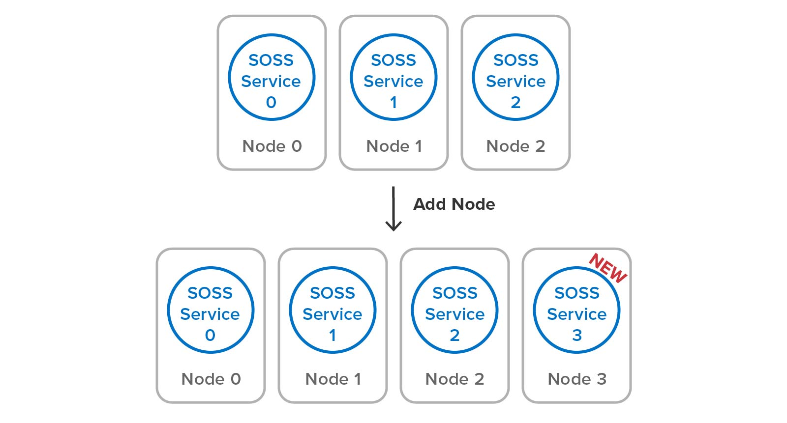 Adding a node to SOSS just requires adding a service process to the cluster.