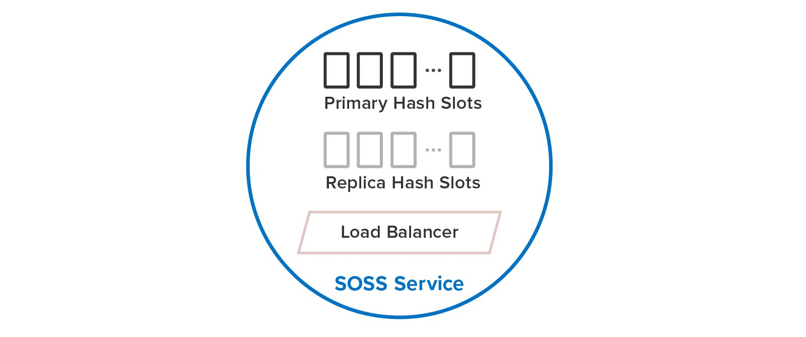 ScaleOut's distributed caching service automatically implements hash slots and load-balancing.