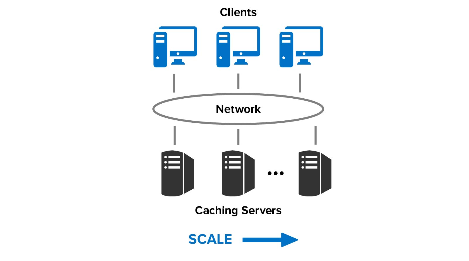 Scalable throughput in a distributed system handles a growing (not fixed) workload.