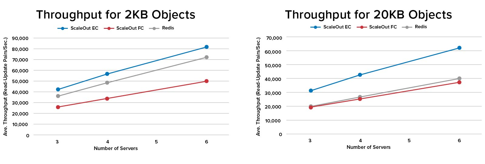 ScaleOut's distributed caching throughput is consistently higher than Redis.