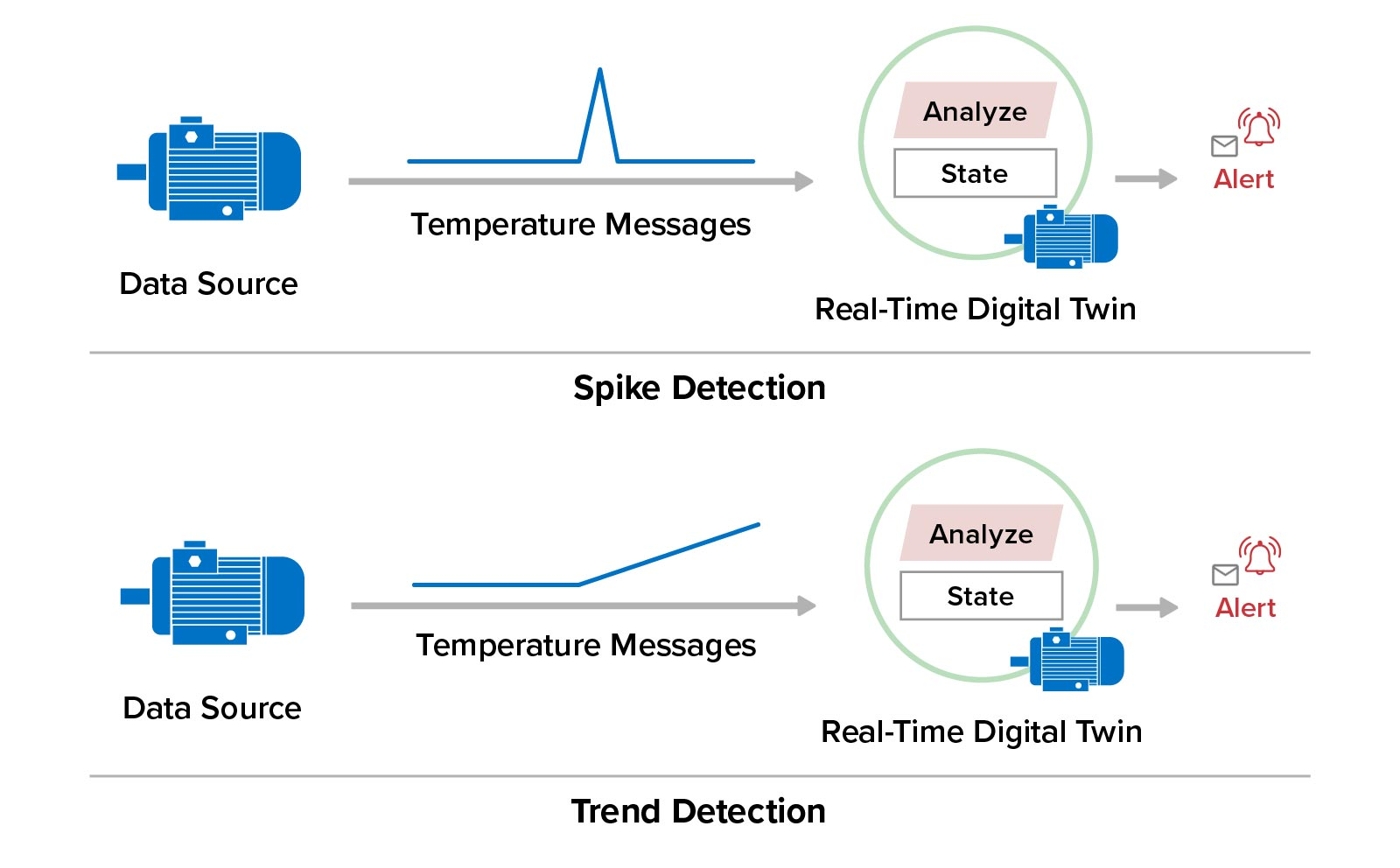 Real-time digital twins can perform spike and trend detection for telemetry parameters.