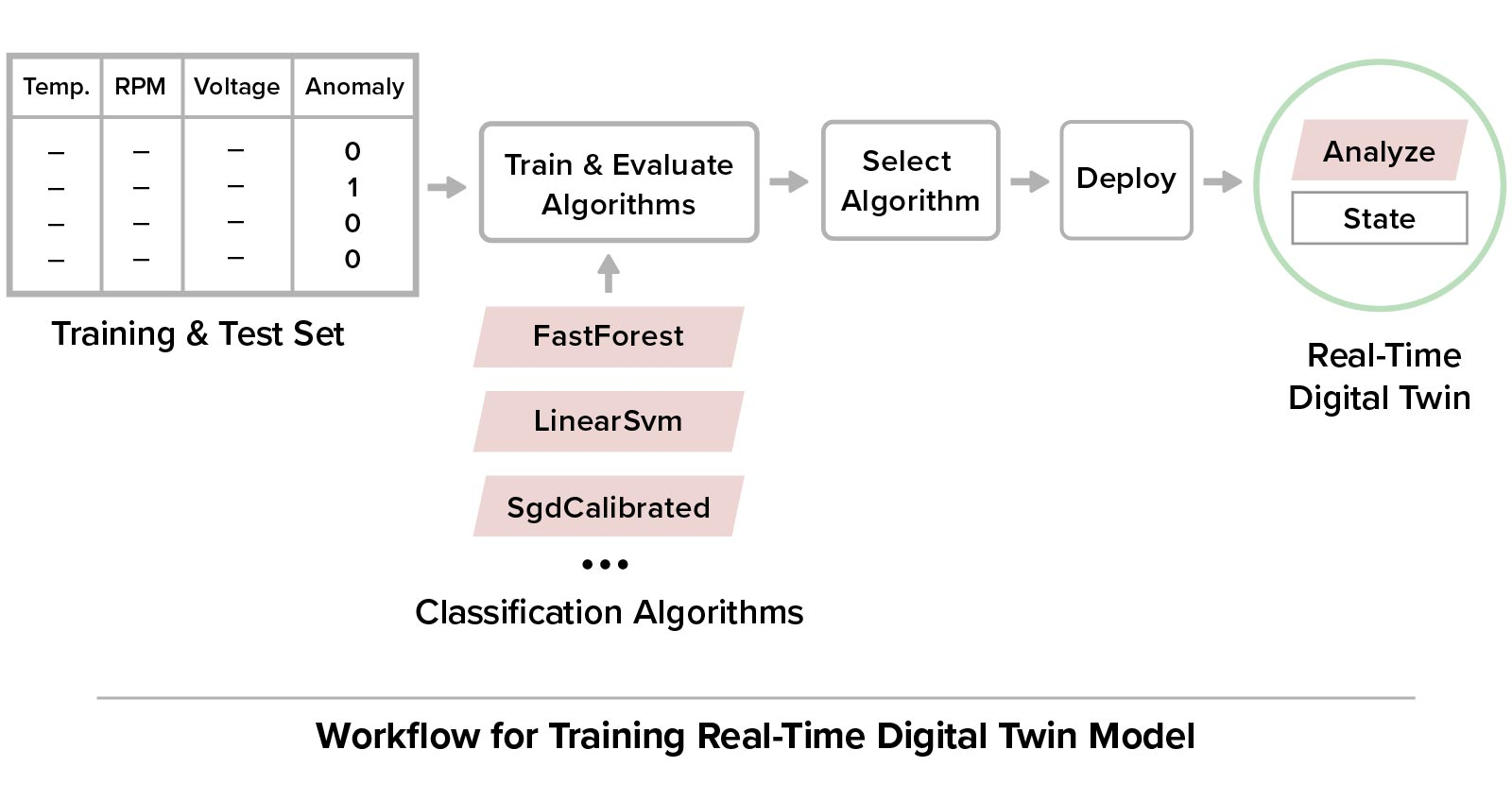 Using supervised learning, users train an ML algorithm for deployment in a real-time digital twin.